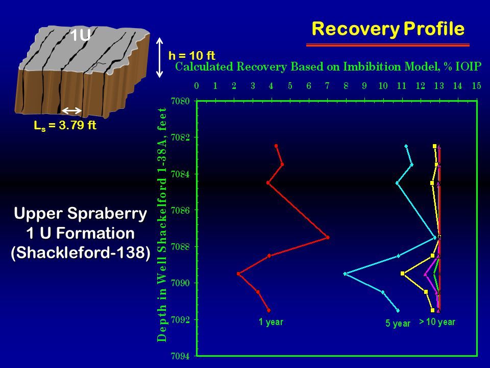 L s = 3.79 ft h = 10 ft Recovery Profile Upper Spraberry 1 U Formation (Shackleford-138) 1U