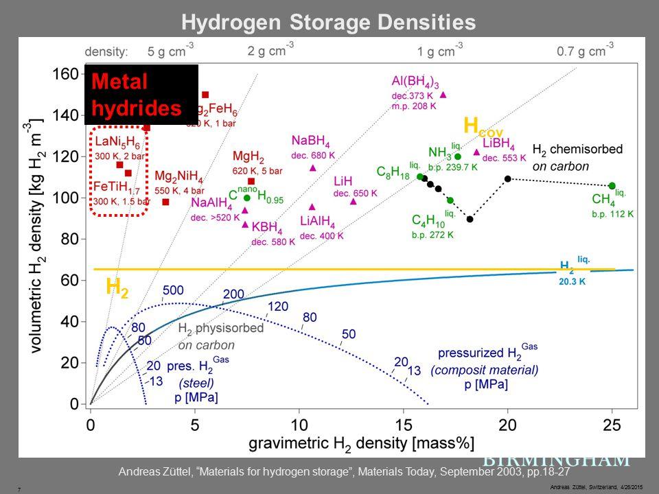 Andreas Züttel, Switzerland, 4/26/2015 7 Hydrogen Storage Densities Andreas Züttel, Materials for hydrogen storage , Materials Today, September 2003, pp.18-27 H cov H-H- H2H2 Metal hydrides