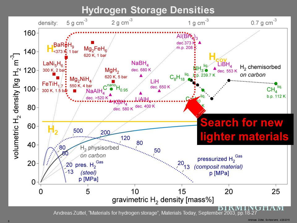 Andreas Züttel, Switzerland, 4/26/2015 8 Hydrogen Storage Densities Andreas Züttel, Materials for hydrogen storage , Materials Today, September 2003, pp.18-27 H cov H-H- H2H2 Search for new lighter materials