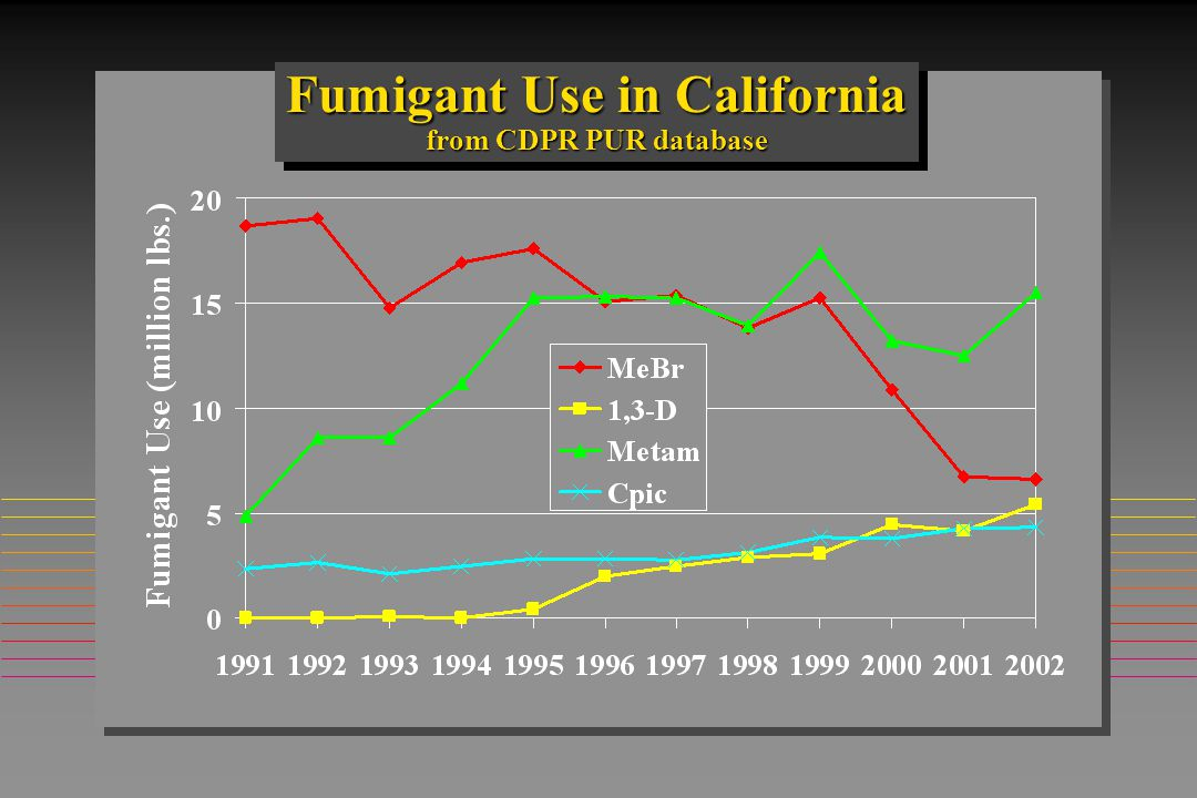 Fumigant Use in California from CDPR PUR database