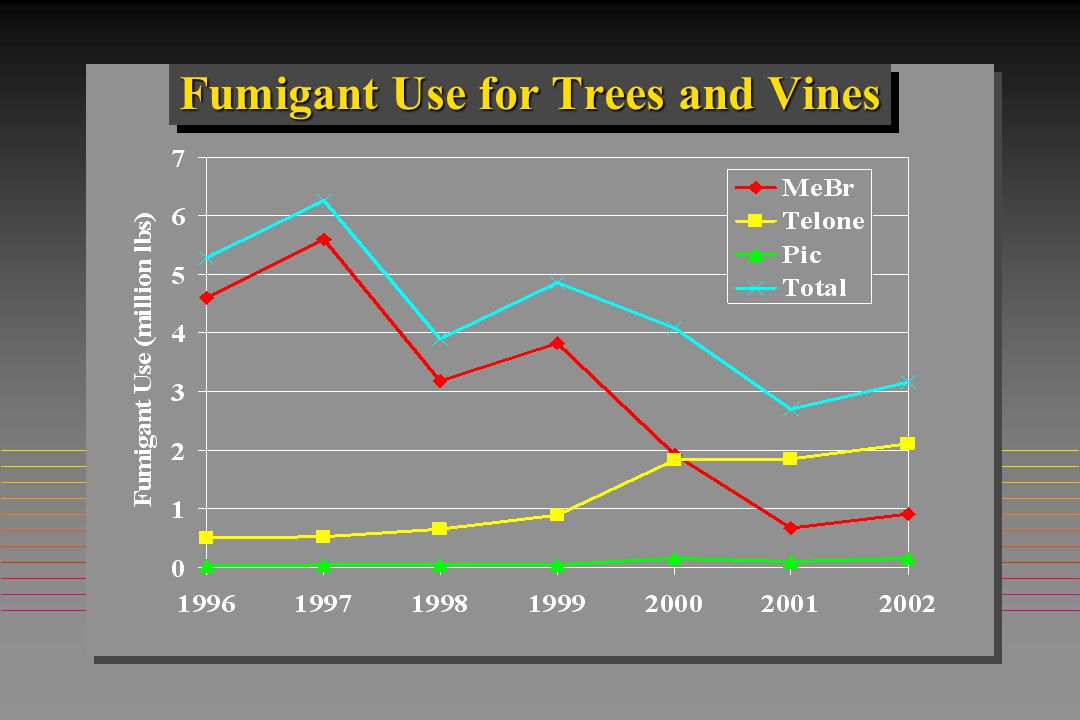 Fumigant Use for Trees and Vines