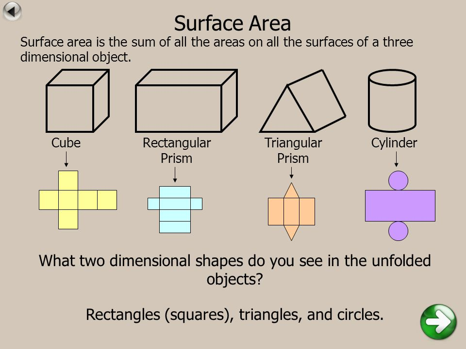 Surface Area CubeRectangular Prism Triangular Prism Cylinder What two dimensional shapes do you see in the unfolded objects? Rectangles (squares), tri