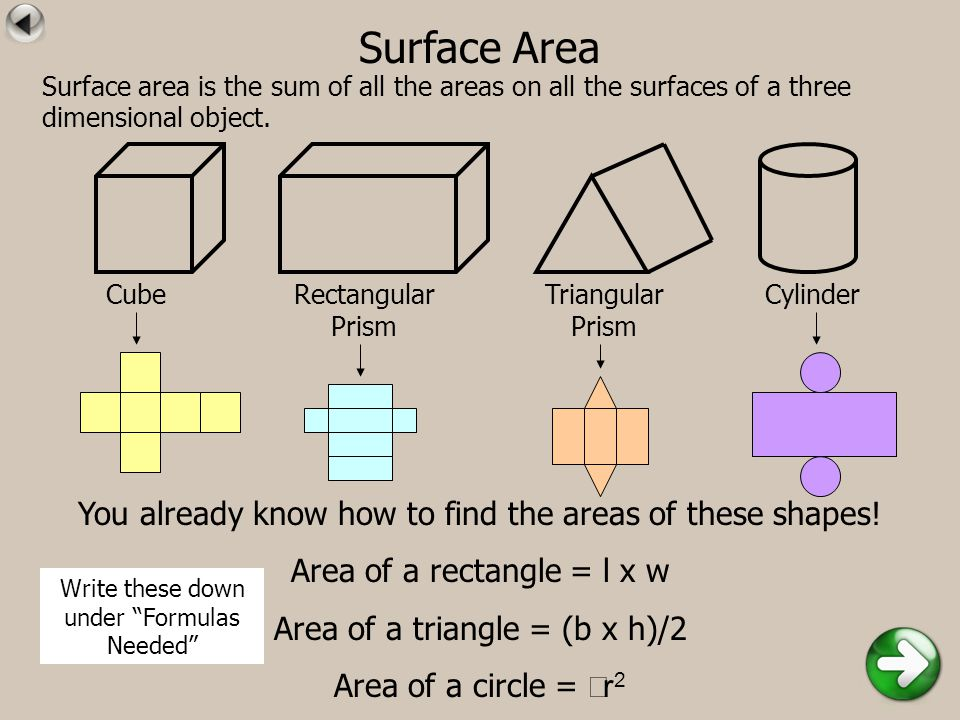 Surface Area CubeRectangular Prism Triangular Prism Cylinder You already know how to find the areas of these shapes! Area of a rectangle = l x w Area