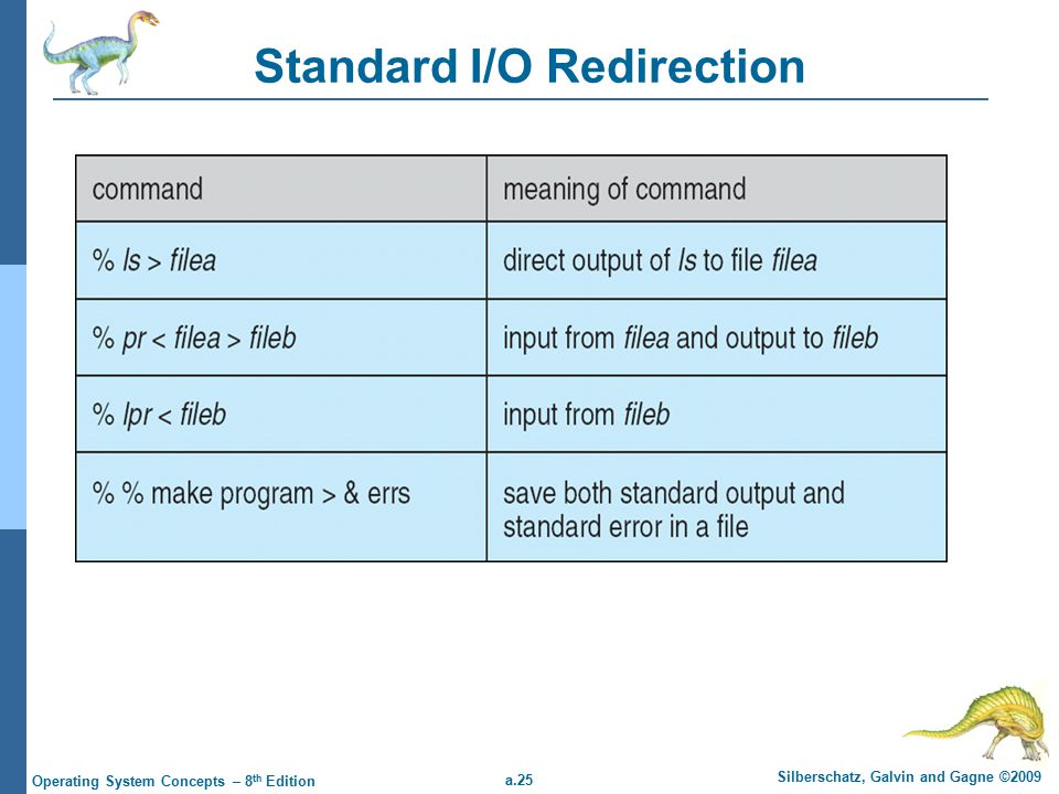 a.25 Silberschatz, Galvin and Gagne ©2009 Operating System Concepts – 8 th Edition Standard I/O Redirection