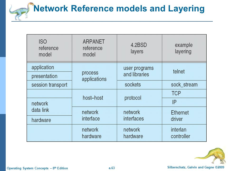 a.63 Silberschatz, Galvin and Gagne ©2009 Operating System Concepts – 8 th Edition Network Reference models and Layering