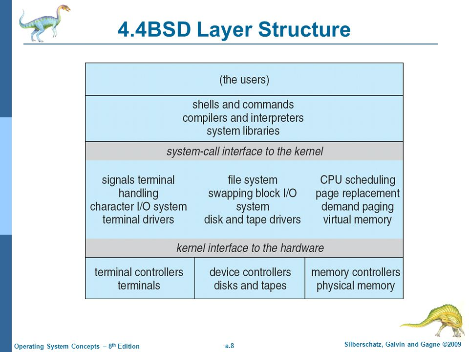 a.8 Silberschatz, Galvin and Gagne ©2009 Operating System Concepts – 8 th Edition 4.4BSD Layer Structure