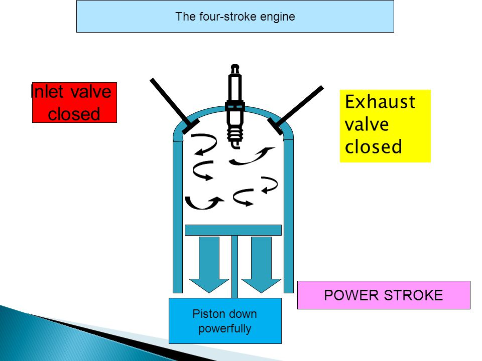 Inlet valve closed POWER STROKE The four-stroke engine Piston down powerfully Exhaust valve closed