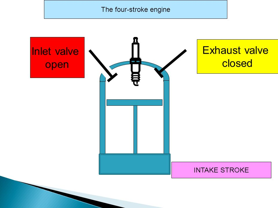Inlet valve closed EXHAUST STROKE The four-stroke engine Exhaust valve open Piston up Exhaust gases out