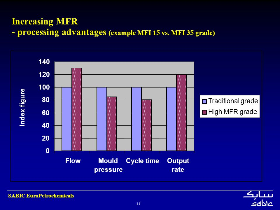 11 SABIC EuroPetrochemicals Increasing MFR - processing advantages (example MFI 15 vs. MFI 35 grade) 0 20 40 60 80 100 120 140 FlowMould pressure Cycl