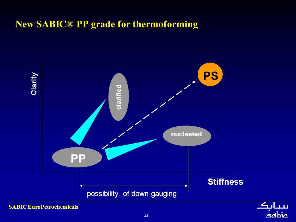 23 SABIC EuroPetrochemicals New SABIC® PP grade for thermoforming Stiffness Clarity nucleated clarified PS PP possibility of down gauging