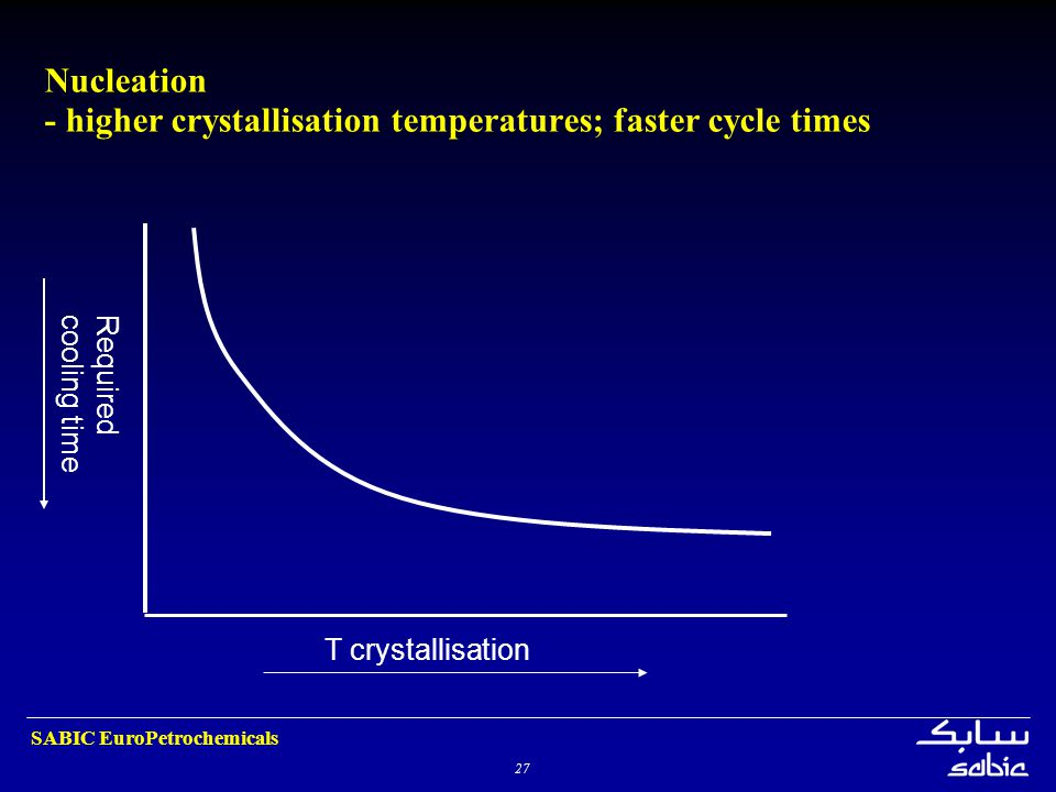 27 SABIC EuroPetrochemicals Nucleation - higher crystallisation temperatures; faster cycle times T crystallisation Requiredcooling time