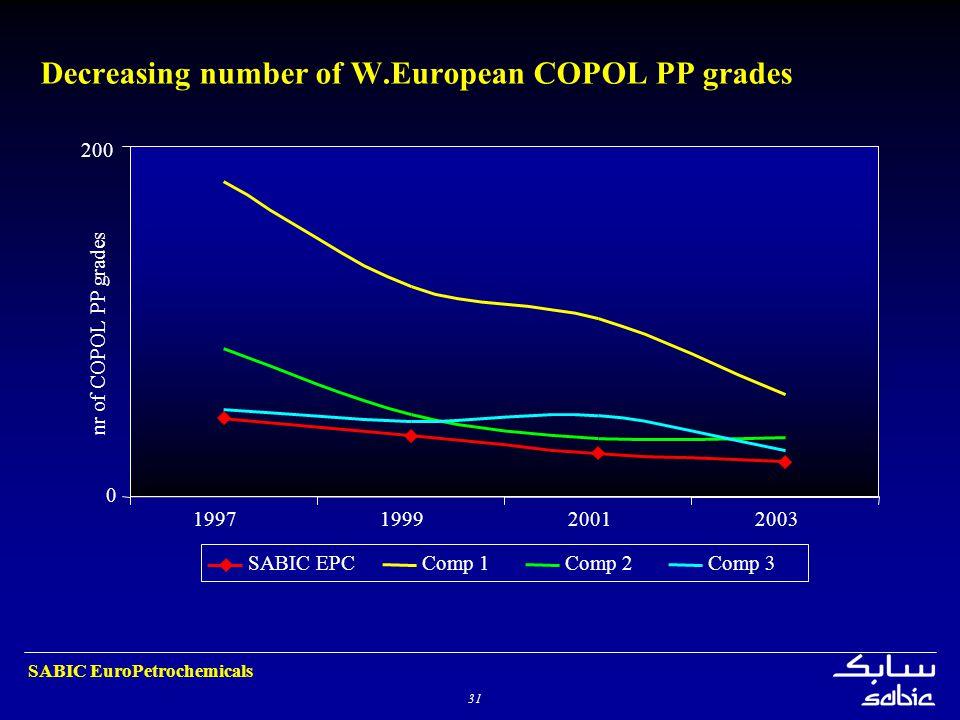 31 SABIC EuroPetrochemicals Decreasing number of W.European COPOL PP grades 0 200 1997199920012003 nr of COPOL PP grades SABIC EPCComp 1Comp 2Comp 3