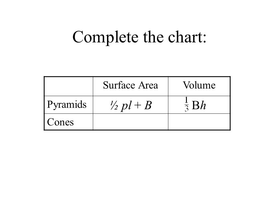 Complete the chart: Surface AreaVolume Pyramids ½ pl + BBhBh Cones