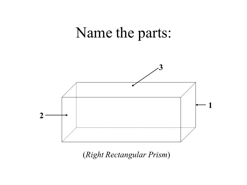 Name the parts: 2 1 3 (Right Rectangular Prism)
