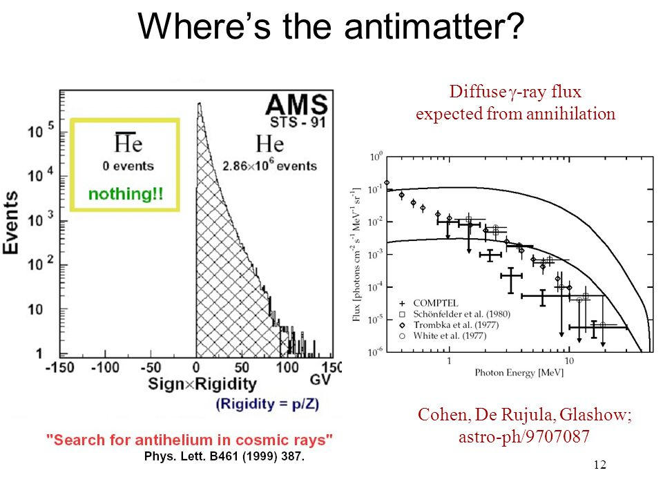 12 Where's the antimatter.