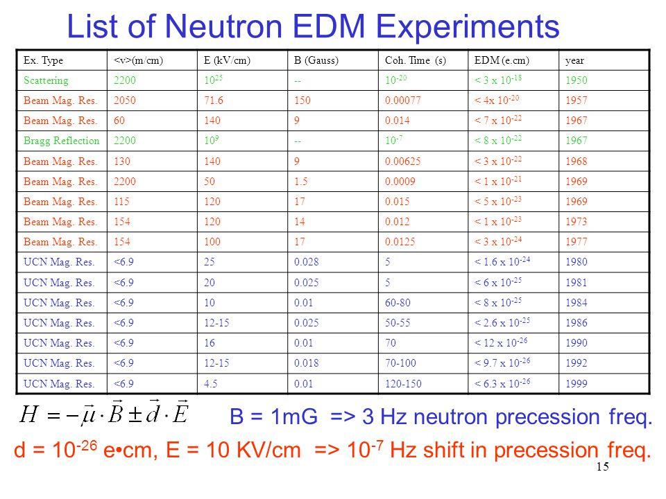 15 List of Neutron EDM Experiments B = 1mG => 3 Hz neutron precession freq. Ex. Type (m/cm)E (kV/cm)B (Gauss)Coh. Time (s)EDM (e.cm)year Scattering220