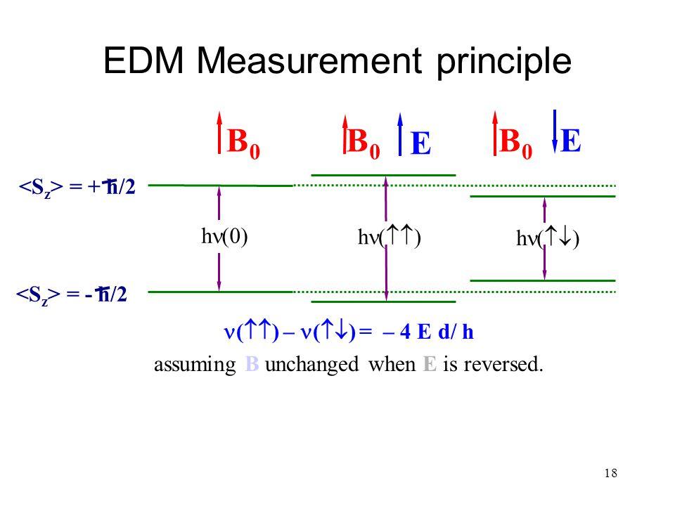18 EDM Measurement principle (  ) – (  ) = – 4 E d/ h assuming B unchanged when E is reversed. B0B0 E = + h/2 = - h/2 h (0) h (  ) h (  ) B0B0