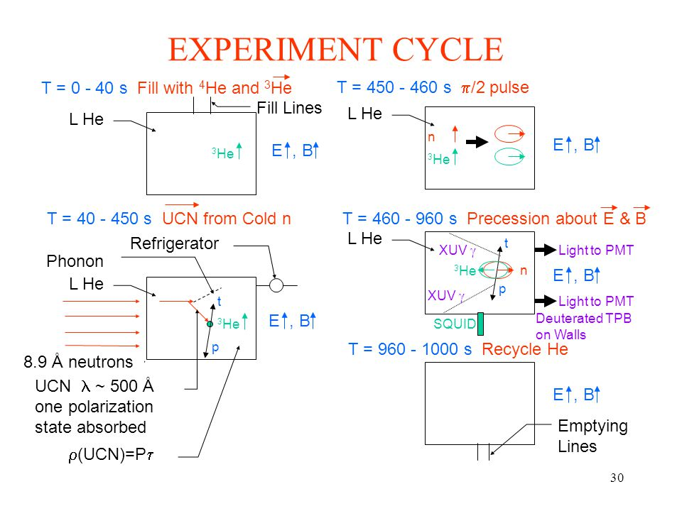 30 EXPERIMENT CYCLE T = 40 - 450 s UCN from Cold n T = 0 - 40 s Fill with 4 He and 3 He T = 460 - 960 s Precession about E & B T = 450 - 460 s  /2 pulse T = 960 - 1000 s Recycle He L He 8.9 Å neutrons Refrigerator UCN ~ 500 Å one polarization state absorbed Phonon  (UCN)=P  t p 3 He E, B L He 3 He E, B Fill Lines L He E, B 3 He n L He n 3 He E, B t p XUV  Deuterated TPB on Walls Light to PMT SQUID Emptying Lines E, B
