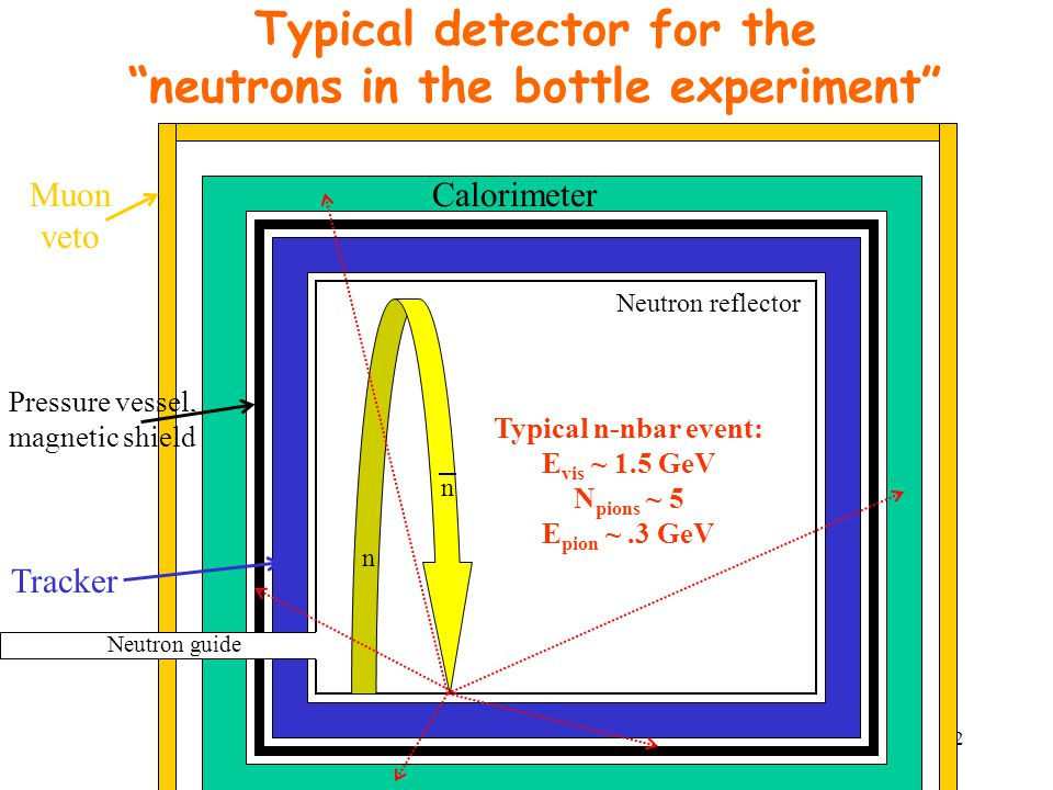 42 Typical detector for the neutrons in the bottle experiment CalorimeterMuon veto Pressure vessel, magnetic shield Tracker Neutron reflector Typical n-nbar event: E vis ~ 1.5 GeV N pions ~ 5 E pion ~.3 GeV Neutron guide n n