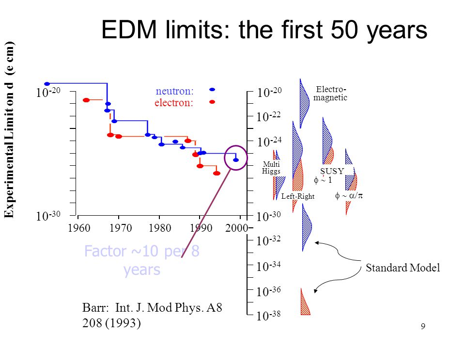 9 Factor ~10 per 8 years EDM limits: the first 50 years Barr: Int. J. Mod Phys. A8 208 (1993)
