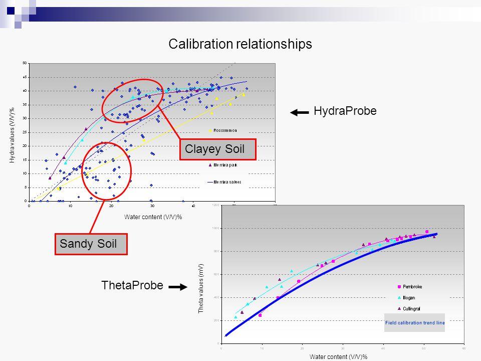 Hydra values (V/V)% Water content (V/V)% HydraProbe Calibration relationships Sandy Soil Clayey Soil Theta values (mV) Water content (V/V)% ThetaProbe