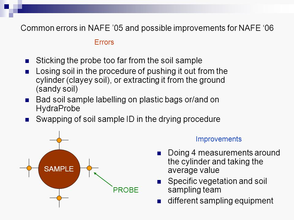 Common errors in NAFE '05 and possible improvements for NAFE '06 Doing 4 measurements around the cylinder and taking the average value Specific vegeta