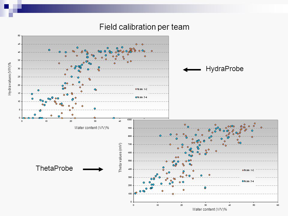Field calibration per team Hydra values (V/V)% Water content (V/V)% HydraProbe Water content (V/V)% Theta values (mV) ThetaProbe