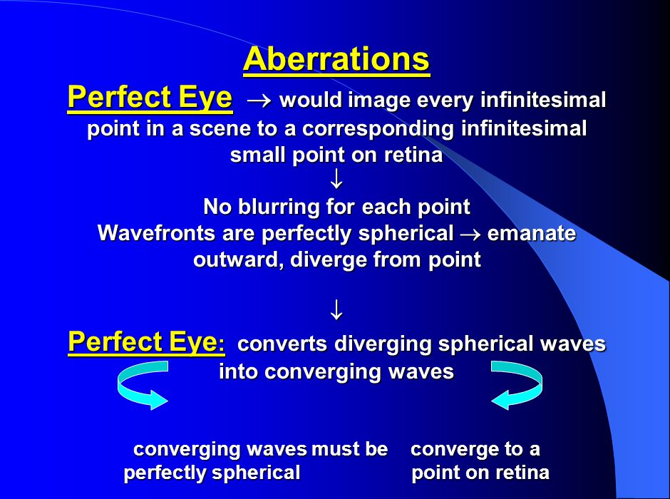 Aberrations Perfect Eye  would image every infinitesimal point in a scene to a corresponding infinitesimal small point on retina  No blurring for ea