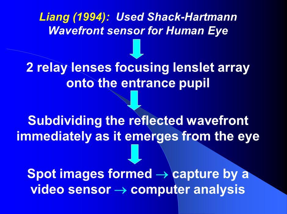 Liang (1994): Used Shack-Hartmann Wavefront sensor for Human Eye 2 relay lenses focusing lenslet array onto the entrance pupil Subdividing the reflect