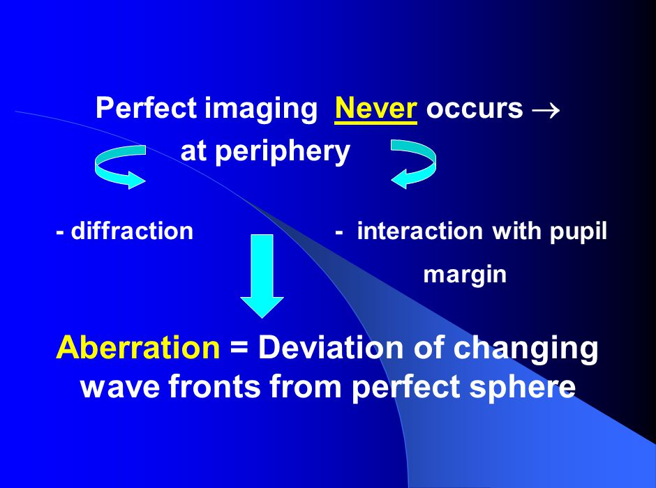 Perfect imaging Never occurs  at periphery - diffraction - interaction with pupil margin Aberration = Deviation of changing wave fronts from perfect