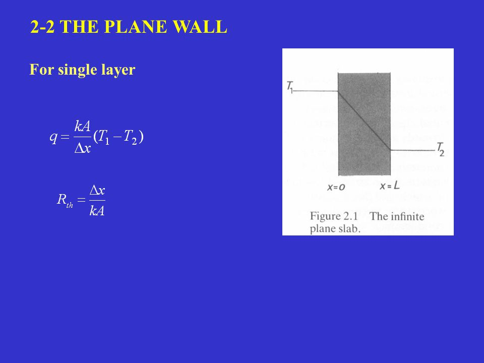 2-2 THE PLANE WALL For single layer