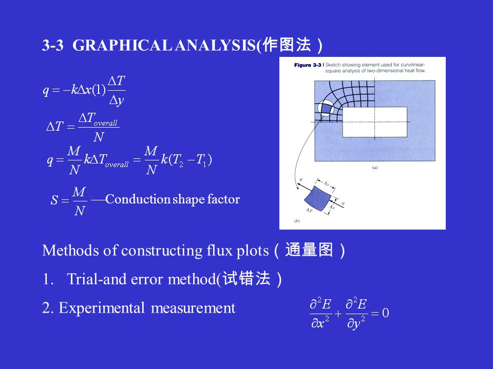 3-3 GRAPHICAL ANALYSIS( 作图法) —Conduction shape factor Methods of constructing flux plots (通量图) 1.Trial-and error method( 试错法) 2.