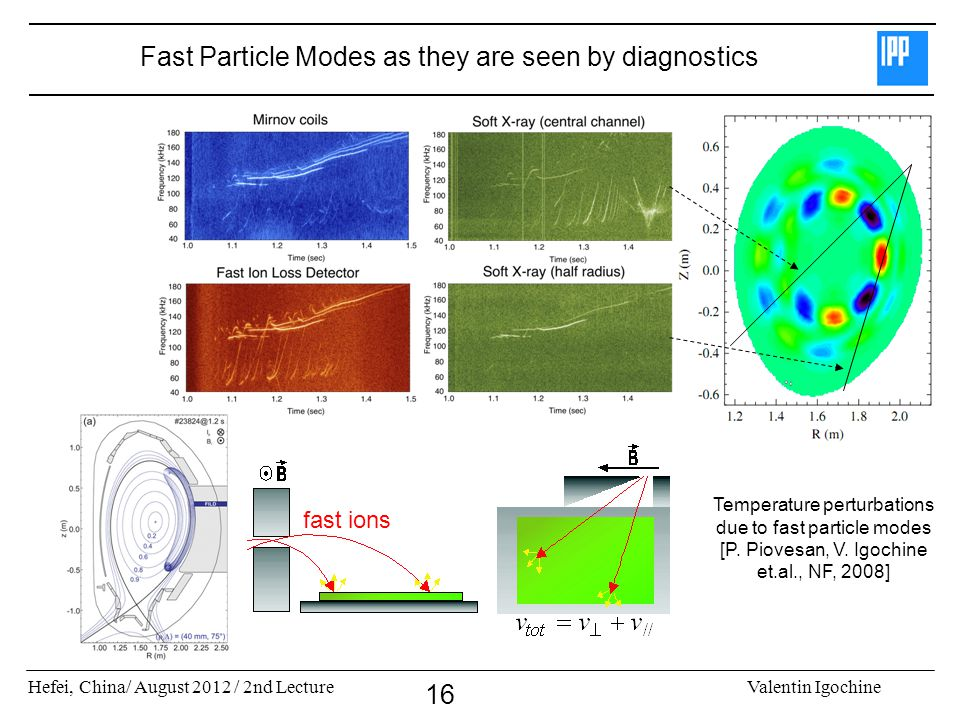 Hefei, China/ August 2012 / 2nd LectureValentin Igochine 16 Fast Particle Modes as they are seen by diagnostics Temperature perturbations due to fast particle modes [P.
