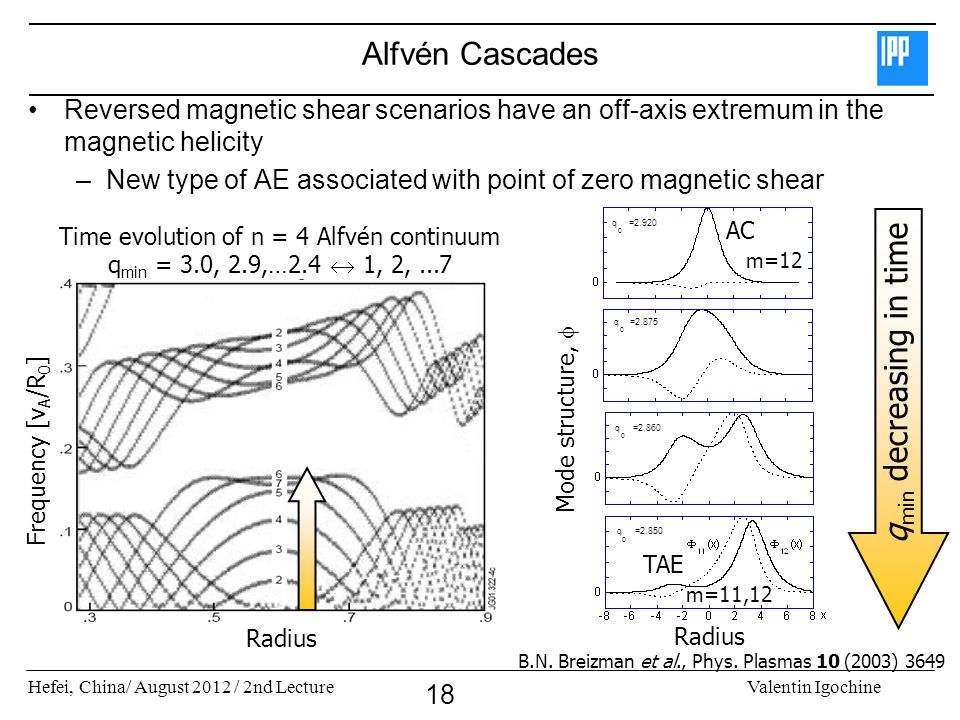 Hefei, China/ August 2012 / 2nd LectureValentin Igochine 18 Alfvén Cascades Reversed magnetic shear scenarios have an off-axis extremum in the magnetic helicity –New type of AE associated with point of zero magnetic shear q 0 =2.920 q 0 =2.875 q 0 =2.860 q 0 =2.850 AC TAE q min decreasing in time m=12 Time evolution of n = 4 Alfvén continuum q min = 3.0, 2.9,…2.4  1, 2,...7 Radius Frequency [v A /R 0 ] Radius Mode structure,  m=11,12 B.N.