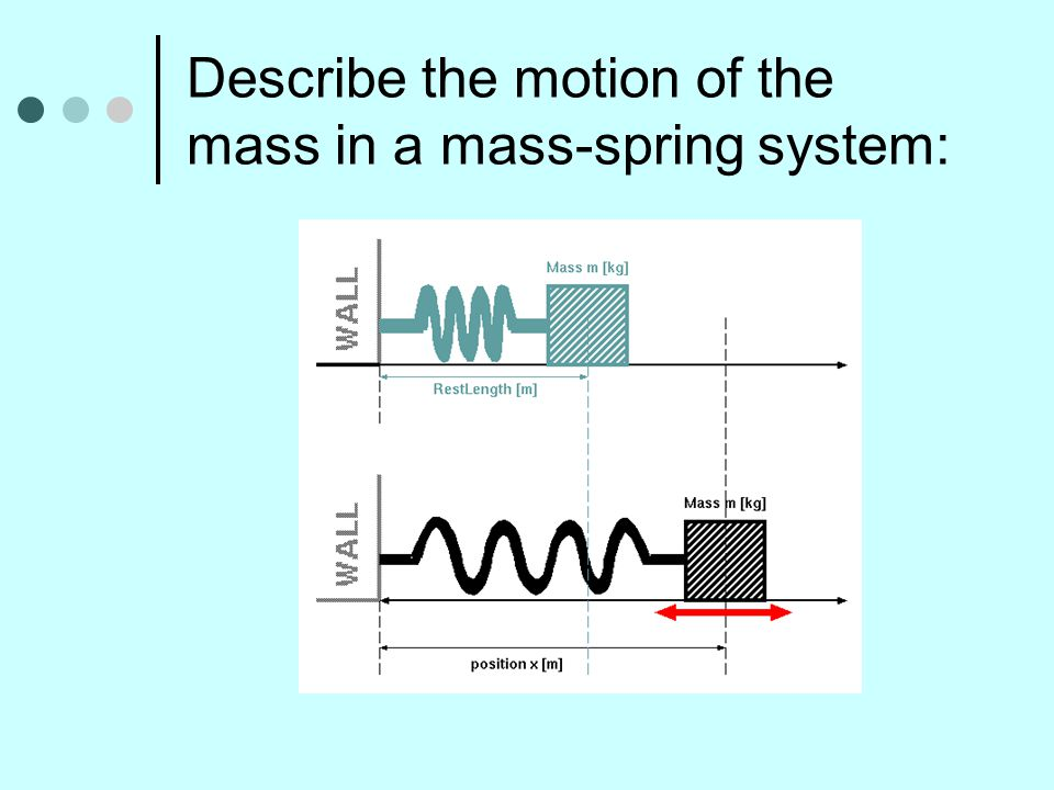 Describe the motion of the mass in a mass-spring system:
