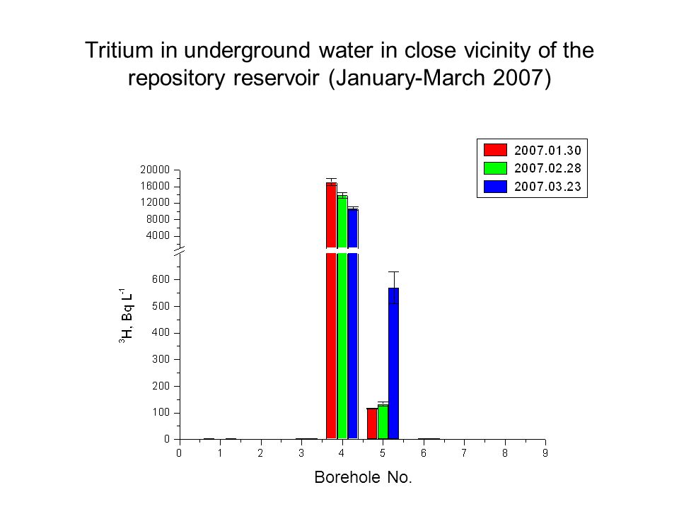Tritium in underground water in close vicinity of the repository reservoir (January-March 2007) Borehole No.