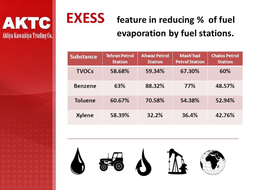EXESS feature in reducing % of fuel evaporation by fuel stations.