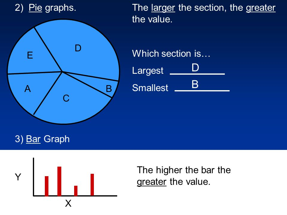 2) Pie graphs. E AB C D The larger the section, the greater the value.