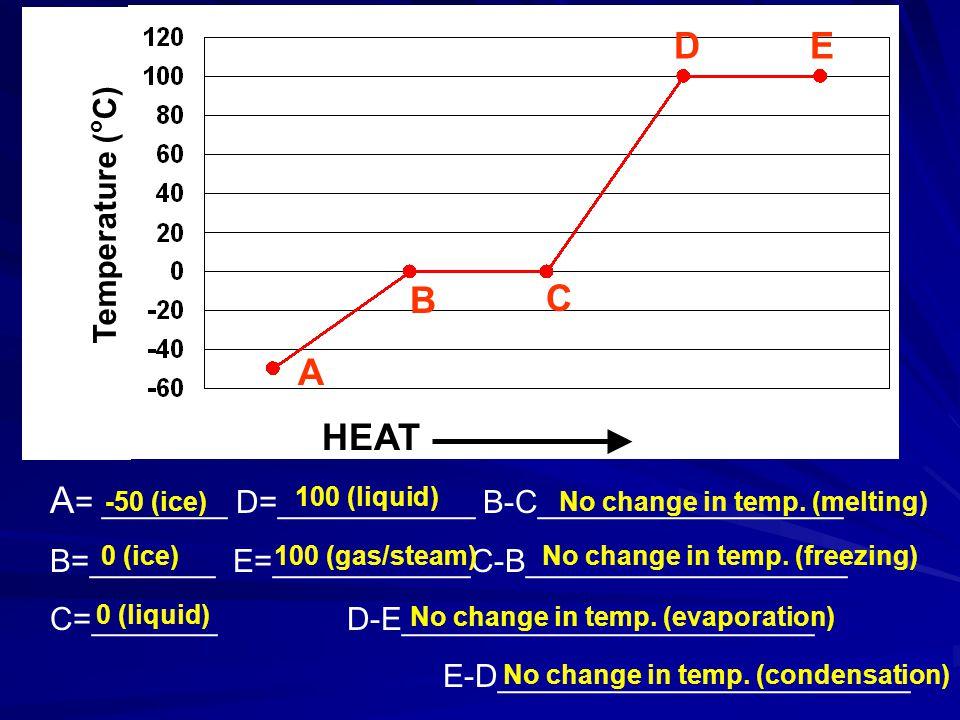 Temperature ( o C) HEAT A = _______ D=___________ B-C_________________ B=_______ E=___________C-B__________________ C=_______ D-E_______________________ E-D_______________________ -50 (ice) 0 (ice) 0 (liquid) 100 (liquid) 100 (gas/steam) No change in temp.