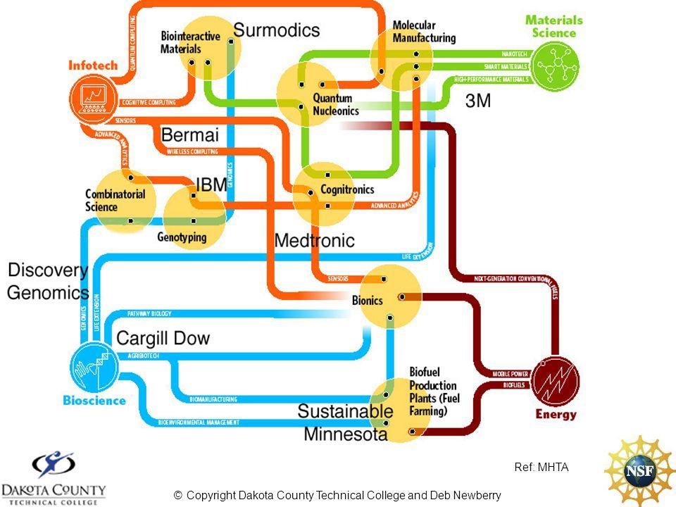 © Copyright Dakota County Technical College and Deb Newberry NanoScience NanoTechnology Engineering Medicine Physics Chemistry Biology SPM, AFM,SEM Lithography Vacuum Tech.