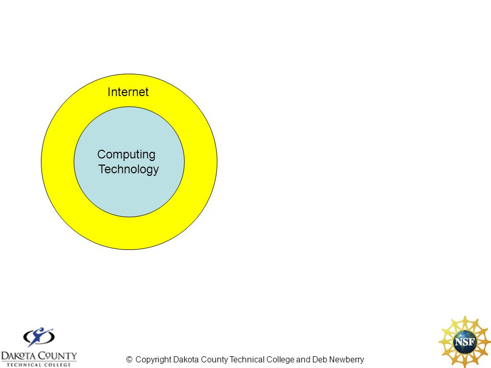 © Copyright Dakota County Technical College and Deb Newberry Computing Technology Internet Electronic Technology