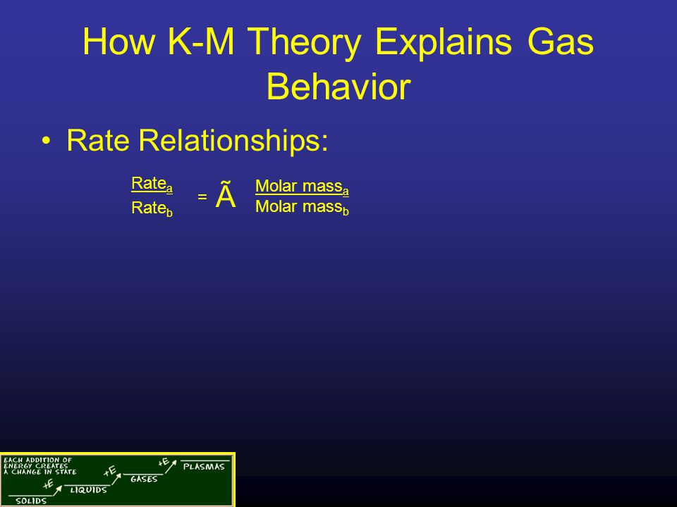 How K-M Theory Explains Gas Behavior Rate Relationships: Rate a Rate b = Ã Molar mass a Molar mass b