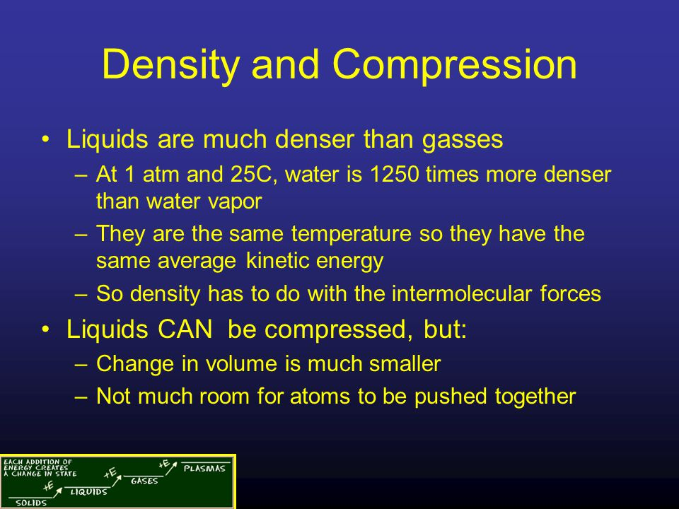 Density and Compression Liquids are much denser than gasses –At 1 atm and 25C, water is 1250 times more denser than water vapor –They are the same tem