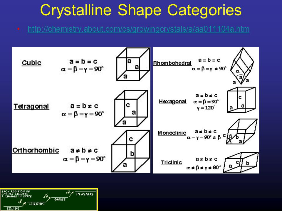 Crystalline Shape Categories http://chemistry.about.com/cs/growingcrystals/a/aa011104a.htm