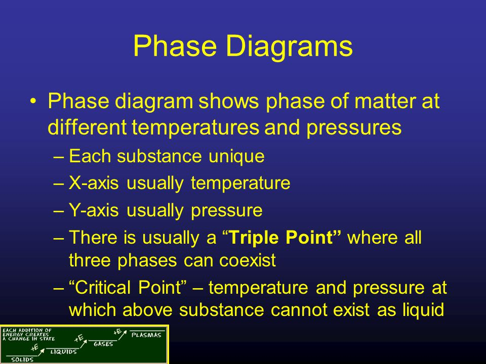 Phase Diagrams Phase diagram shows phase of matter at different temperatures and pressures –Each substance unique –X-axis usually temperature –Y-axis