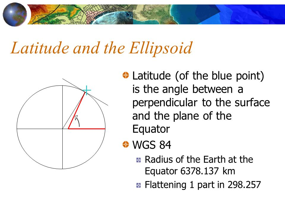 Latitude and the Ellipsoid Latitude (of the blue point) is the angle between a perpendicular to the surface and the plane of the Equator WGS 84 Radius