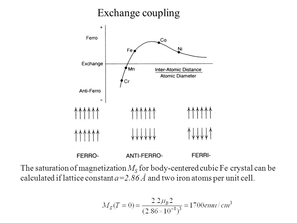 Exchange coupling The saturation of magnetization M S for body-centered cubic Fe crystal can be calculated if lattice constant a=2.86 Å and two iron atoms per unit cell.