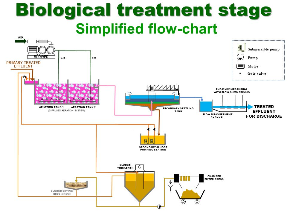 FLOW MEASUREMENT CHANNEL END FLOW MEASURING WITH FLOW SUMMARISING TREATED EFFLUENT FOR DISCHARGE CHAMBER FILTER PRESS G SLUDGE THICKENER SLUDGE DRYING
