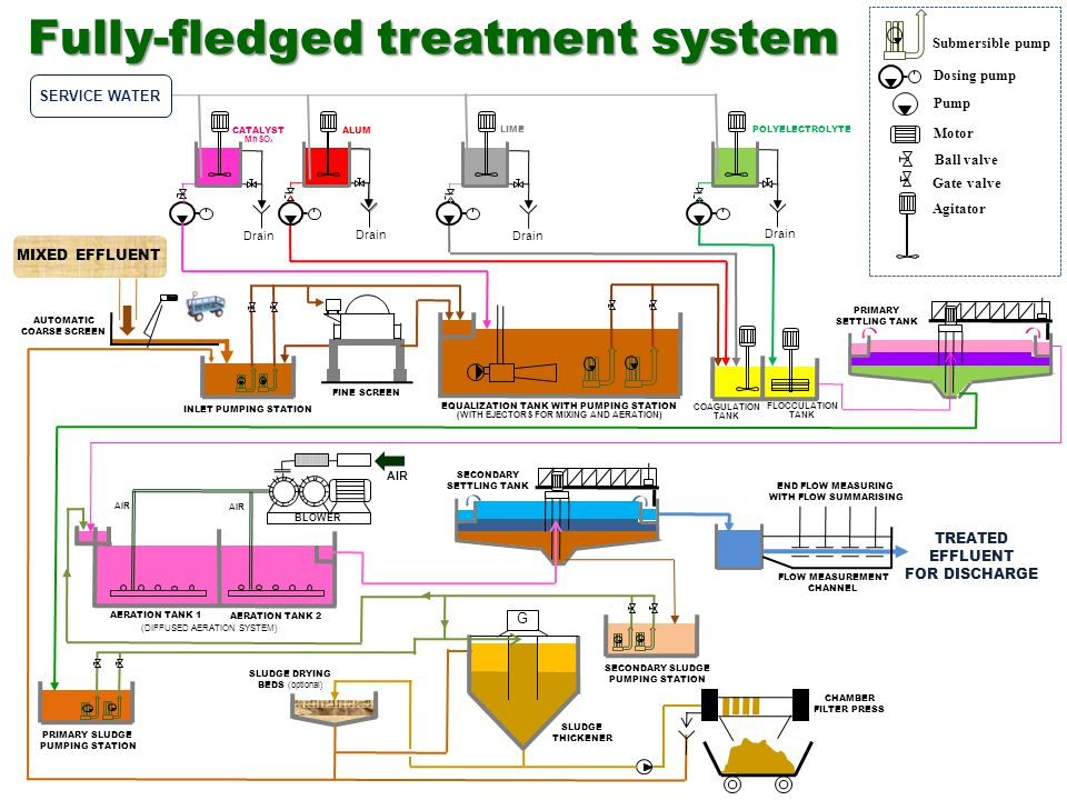 MIXED EFFLUENT SERVICE WATER Drain CATALYST MnSO 4 ALUM LIME POLYELECTROLYTE EQUALIZATION TANK WITH PUMPING STATION (WITH EJECTORS FOR MIXING AND AERA