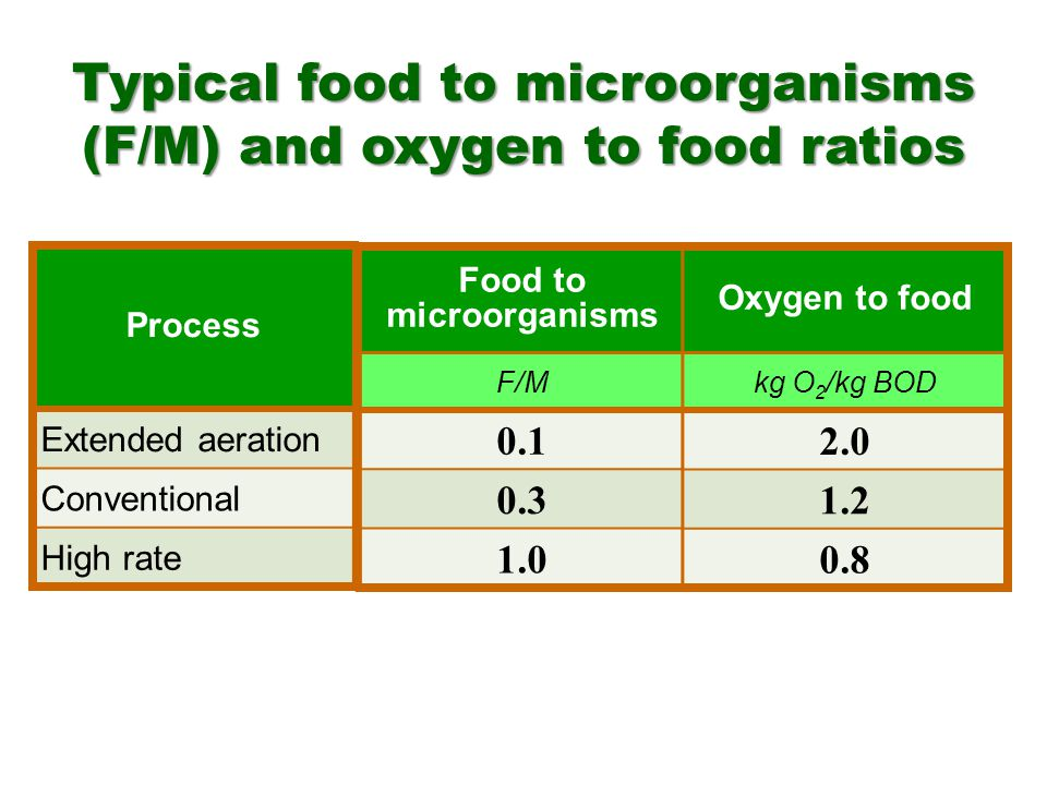 Typical food to microorganisms (F/M) and oxygen to food ratios Process Extended aeration Conventional High rate Food to microorganisms F/M 0.1 0.3 1.0